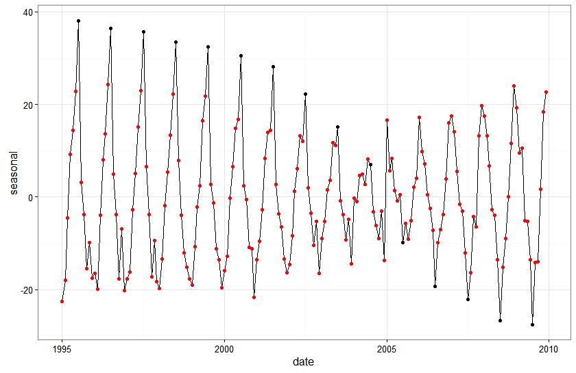 plot of smoothed seasonals